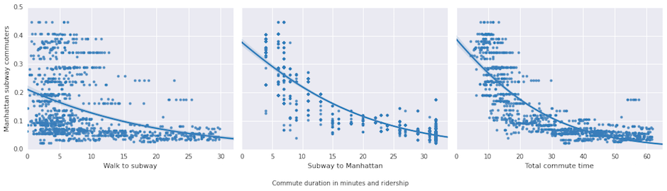 Commuter duration breakdown