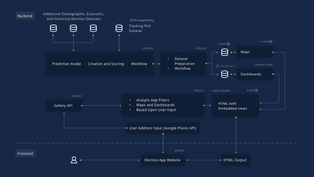 Alteryx election app workflow