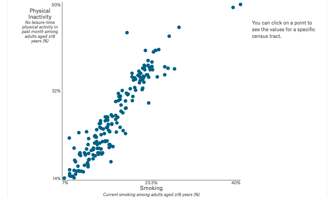 Scatter Plot of Boston smoking rate and physical inactivity