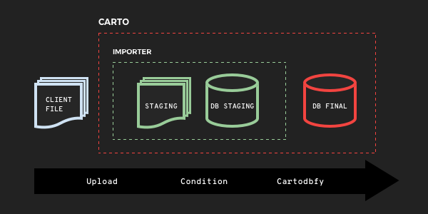 Bulk CARTO Import Using COPY | CARTO Blog