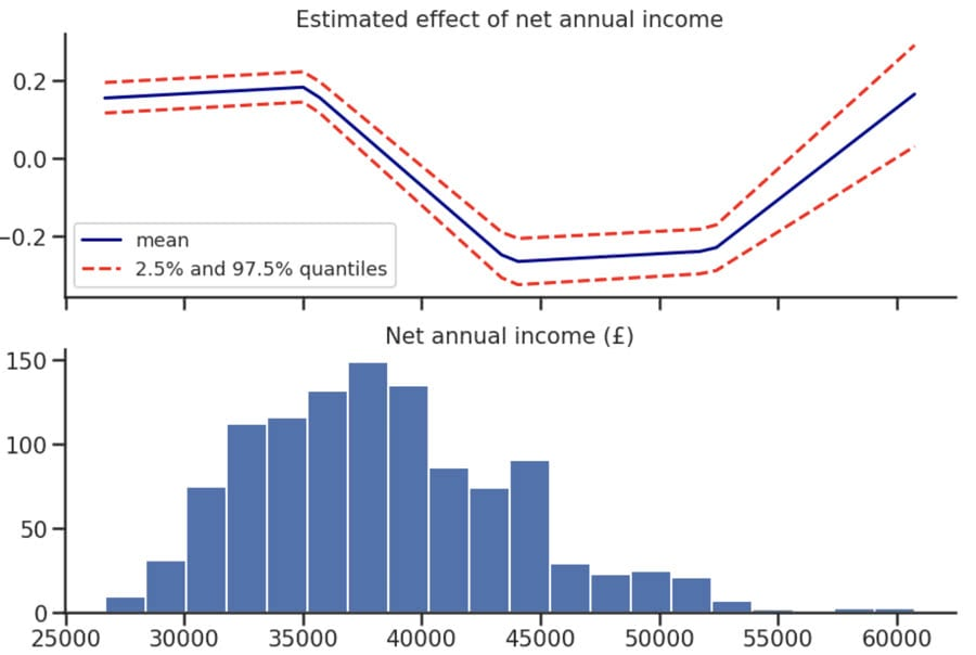 Estimated Effect of Net Annual Income