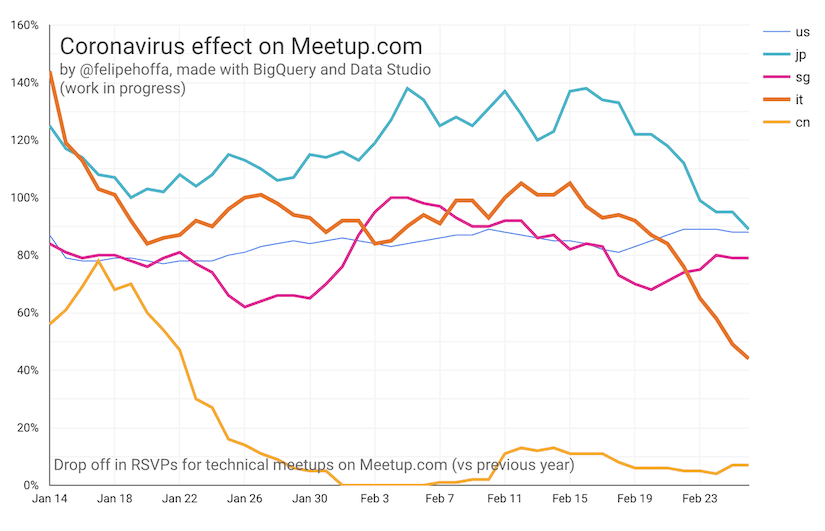 A graph showing the effect Coronavirus has had on Meetup RSVPs