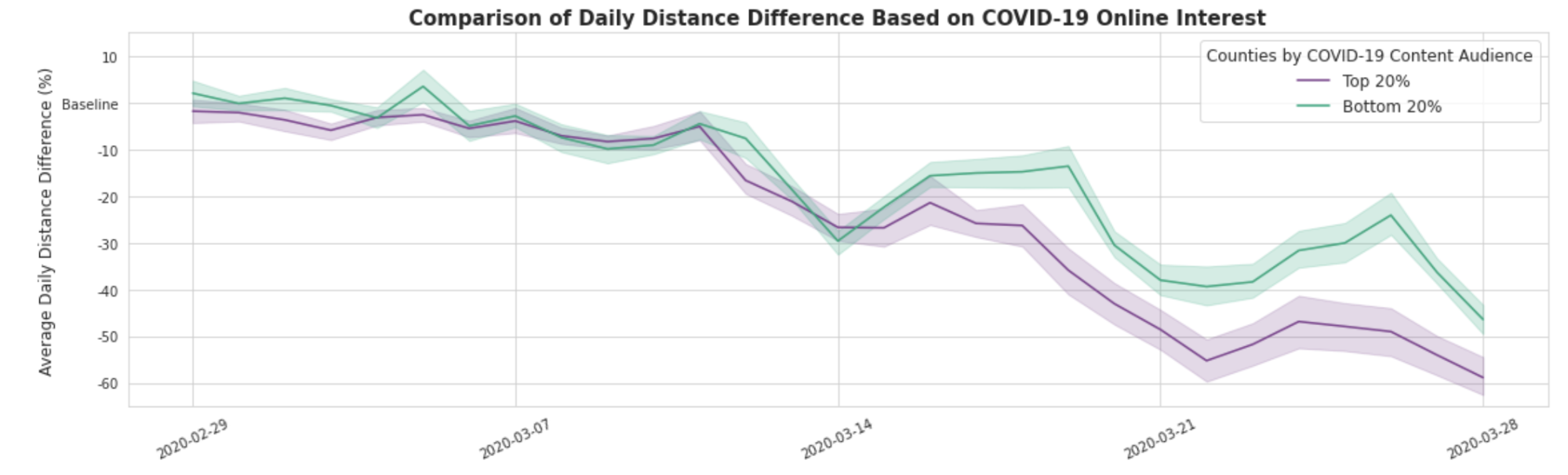 Chart showing comparison of daily distance difference based on COVID-19 online interest