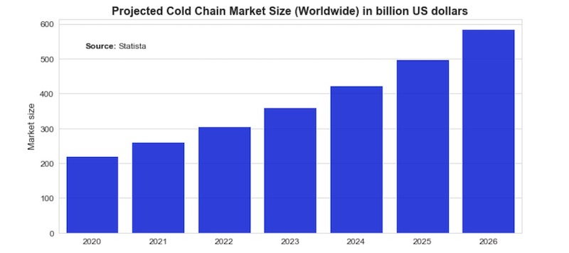 A graph showing the projected increase of the cold chain market size ahead of supply chain network optimization