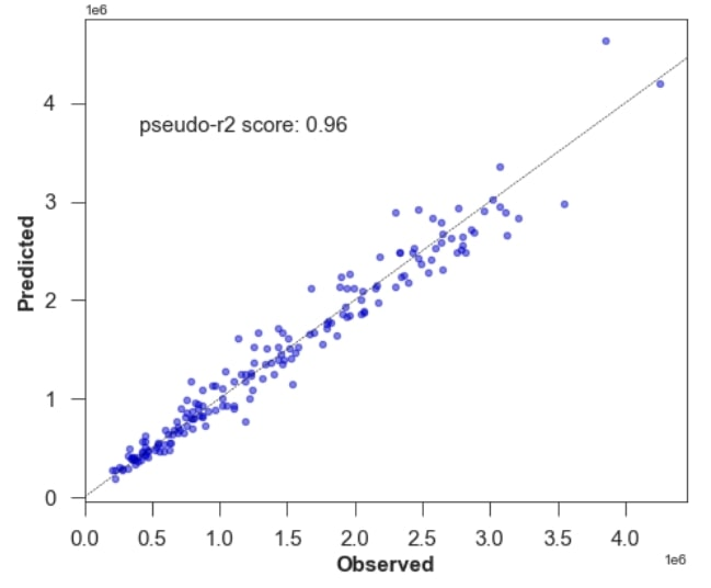 Figure 8: Testing model accuracy – pseudo R2 for GLM
