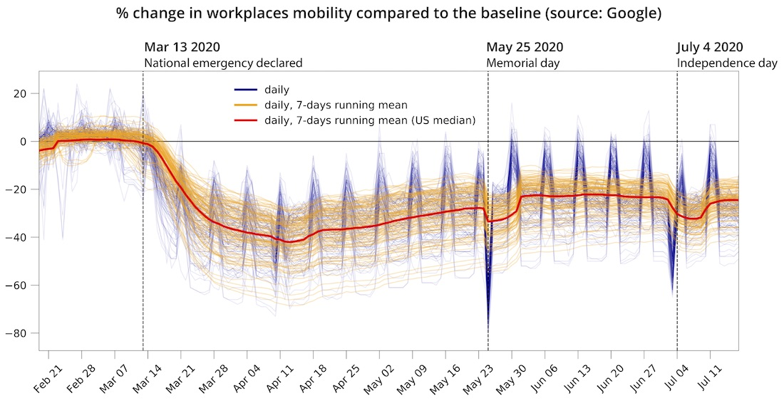 Chart showing percentage change in workplaces mobility compared to the baseline