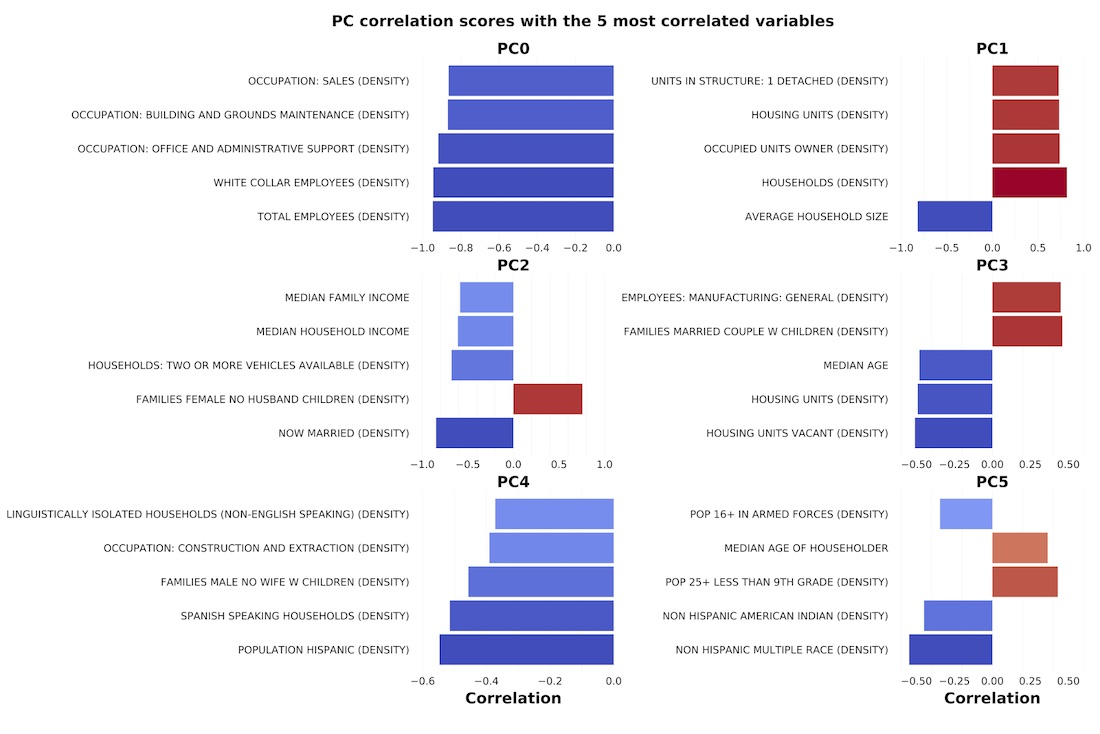 Charts of the PC correlation scores with the 5 most correlated variables