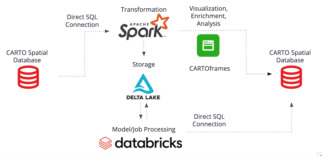 Diagram showing typical architecture when using CARTO and Databricks