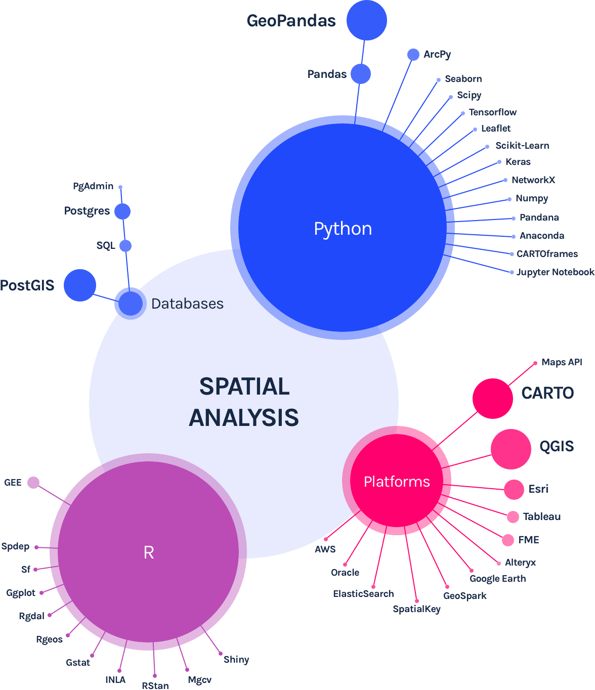 Spatial Analysis tools and languages